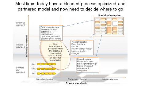 Most firms today have a blended process optimized and partnered model