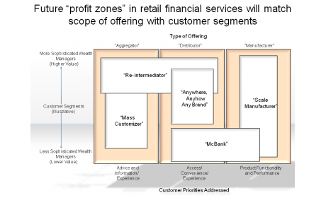 "Future ""profit zones"" in retail financial services will match scope of offering with customer segments"
