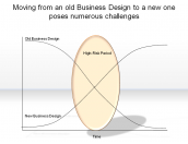 Moving from an old Business Design to a new one poses numerous challenges