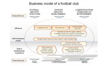 Business model of a football club