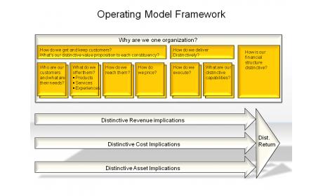 Operating Model Framework