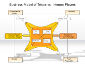 Business Model of Telco's vs. Internet Players