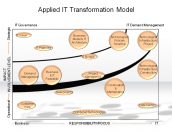 Applied IT Transformation Model