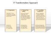 IT Transformation Approach
