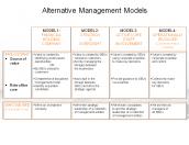 Alternative Management Models