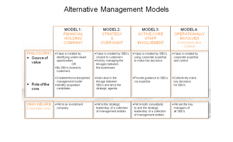 Alternative Management Models