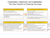 Organization Alignment and Adaptability-Two Key Factors to Financial Success