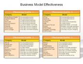 Business Model Effectiveness