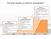 The three phases of external specialization