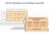 The five dimensions of a business component