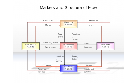 Markets and Structure of Flow