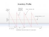 Inventory Profile