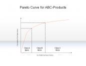 Pareto Curve for ABC-Products
