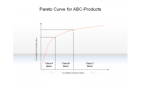 Pareto Curve for ABC-Products