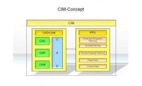 CIM-Concept