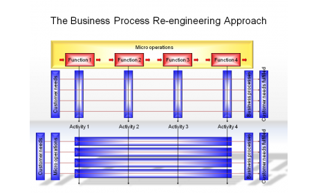 The Business Process Re-engineering Approach