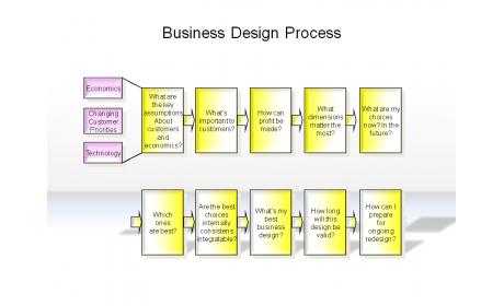 Business Design Process