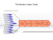 The Modern Value Chain
