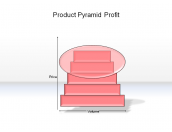 Product Pyramid Profit