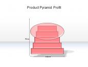 Product Pyramid Profit