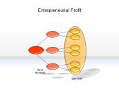 Entrepreneurial Profit