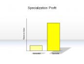 Specialization Profit