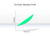 De Facto Standard Profit