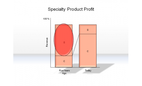 Specialty Product Profit