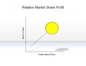 Relative Market Share Profit