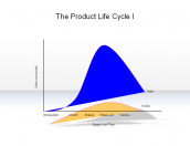 The Product Life Cycle I