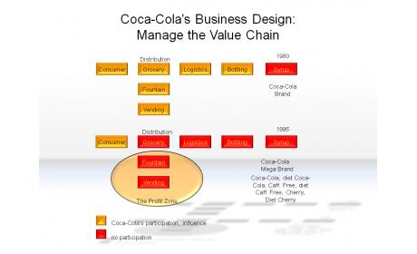 Coca-Cola's Business Design: Manage the Value Chain