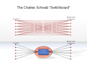 "The Charles Schwab ""Switchboard"""