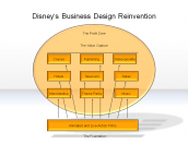 Disney's Business Design Reinvention