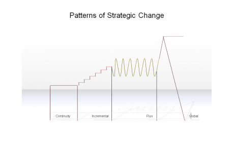 Patterns of Strategic Change