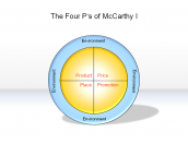 The Four P's of McCarthy I