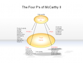 The Four P's of McCarthy II