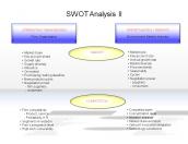 SWOT Analysis II