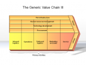 The Generic Value Chain III