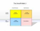 The Ansoff Matrix I