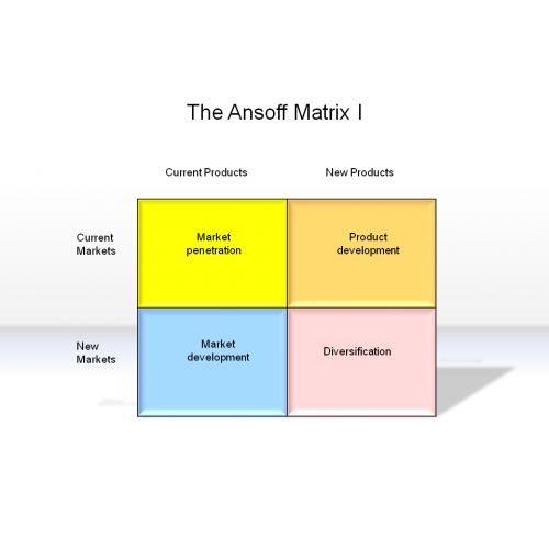 The Ansoff Matrix I