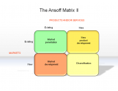 The Ansoff Matrix II