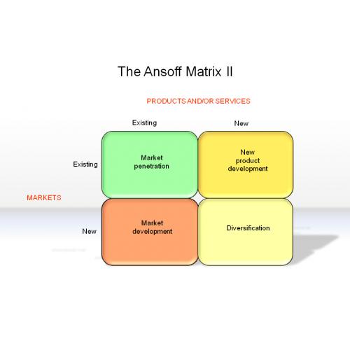 The Ansoff Matrix Ii