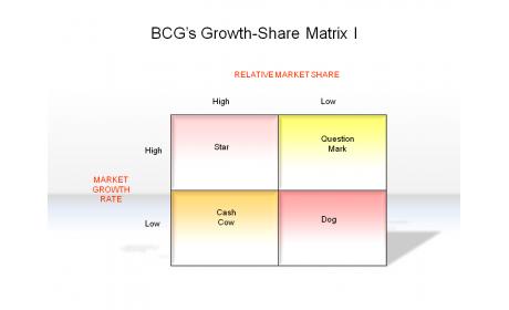 BCG's Growth-Share Matrix I