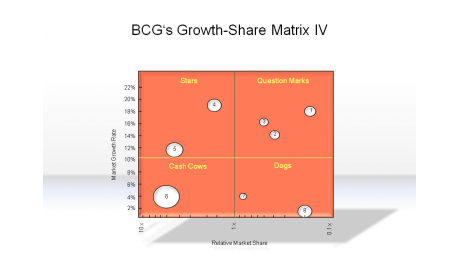 BCG's Growth-Share Matrix IV