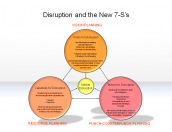 Disruption and the New 7-S's