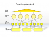 Core Competencies I
