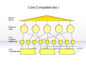 Core Competencies I