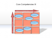 Core Competencies III