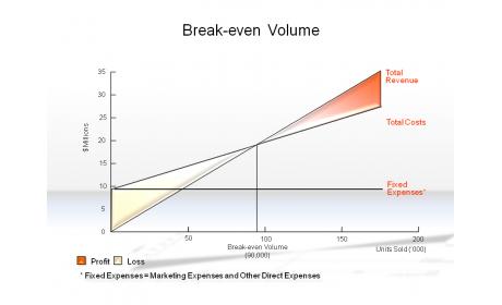Break-even Volume