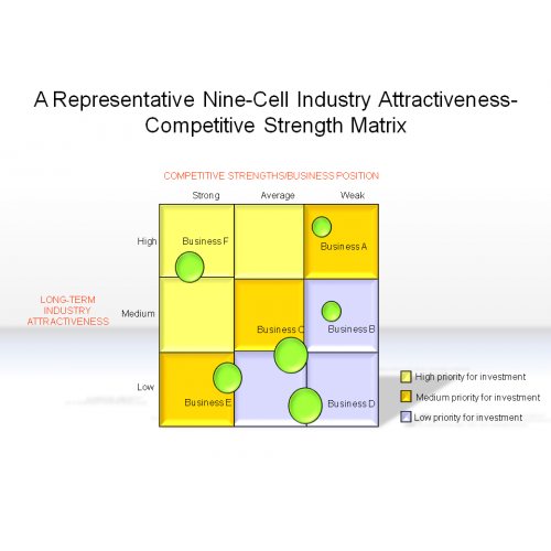 adidas nine cell industry attractiveness matrix The nine-cell industry attractiveness-competitive strength matrix is useful for helping decide which businesses should have high, average, and low priorities in allocating corporate resources in a diversified company, the competitive advantage potential of cross-business strategic fit is greater when.